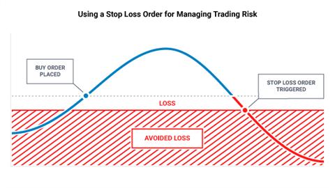 Риск менеджмент в трейдинге
