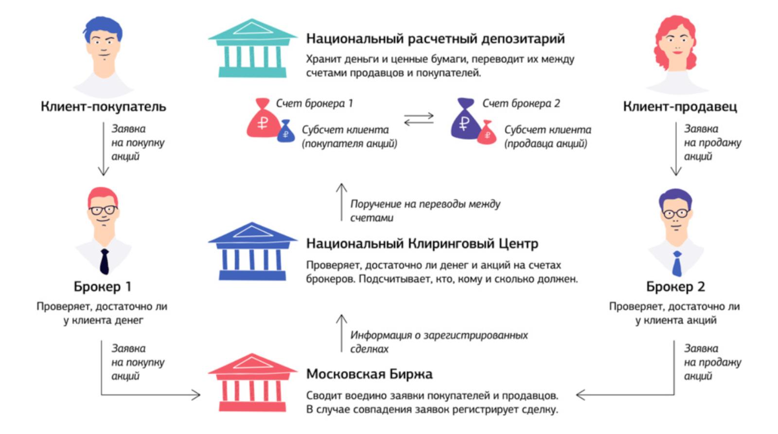 Что такое фондовый рынок Московской биржи?