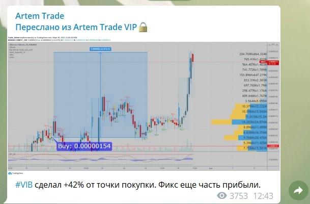 Сигнал от Artem Trade