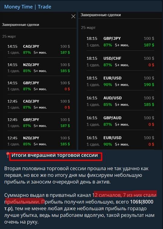 Money time сигналы