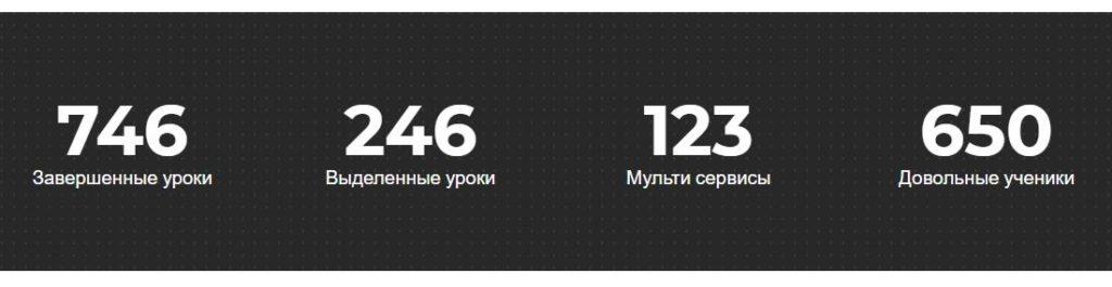 Информация о компании в цифрах