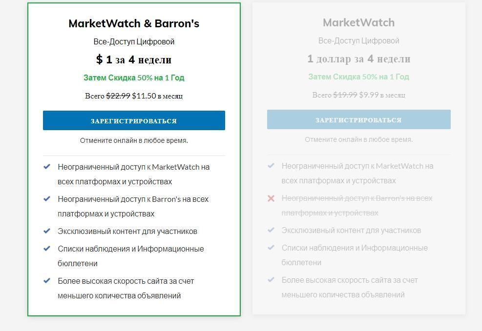 Подписка на MarketWatch
