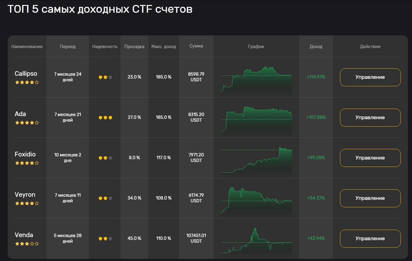 ТОП 5 самых доходных CTF счетов в SBIT500