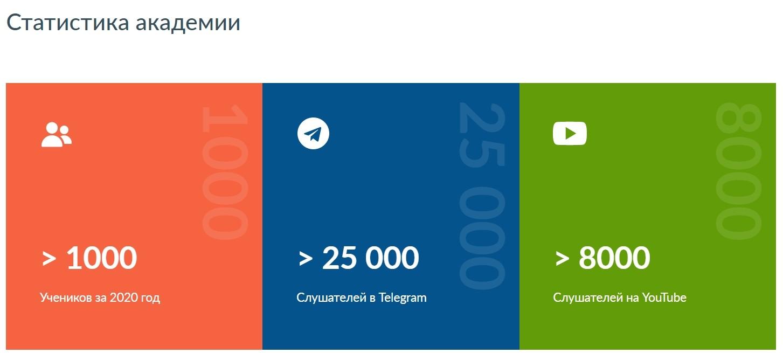 Статистика академии трейдера Саймона Брагинского