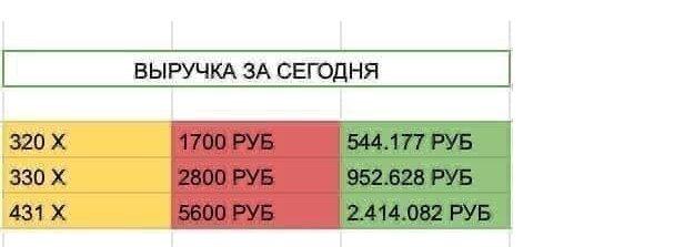 Примеры выручки Кирилла Алхимова