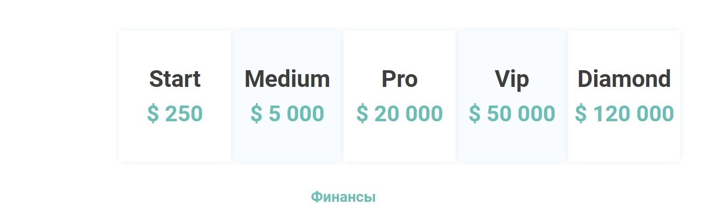 Условия инвестирования в investgrand.com